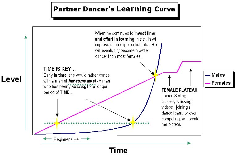 The famous Salsa Hell dance graph